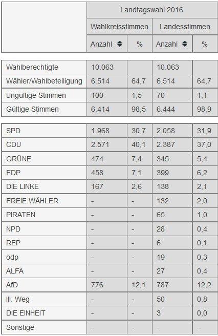 landtagswahl-badbreisig-2016
