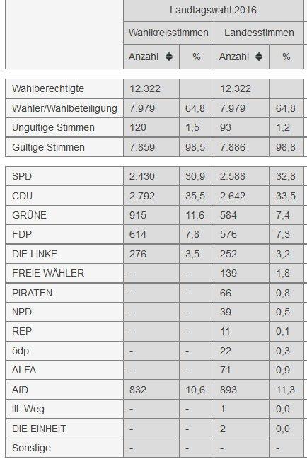 landtagswahl-remagen-2016