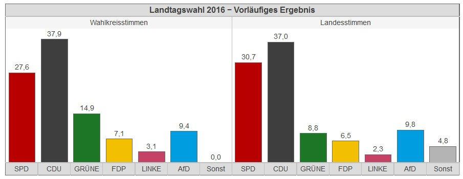 landtagswahl-sinzig-2016-2