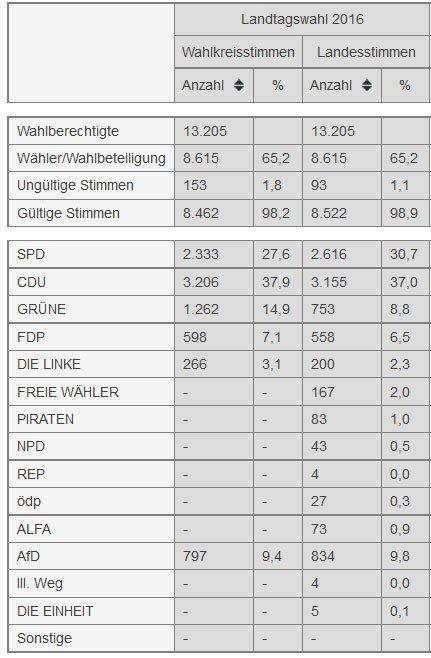 landtagswahl-sinzig-2016