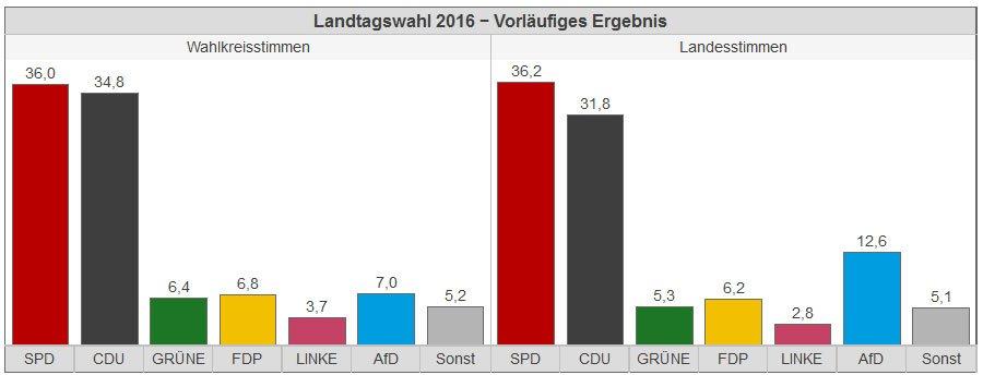 wahldiagramm-2016