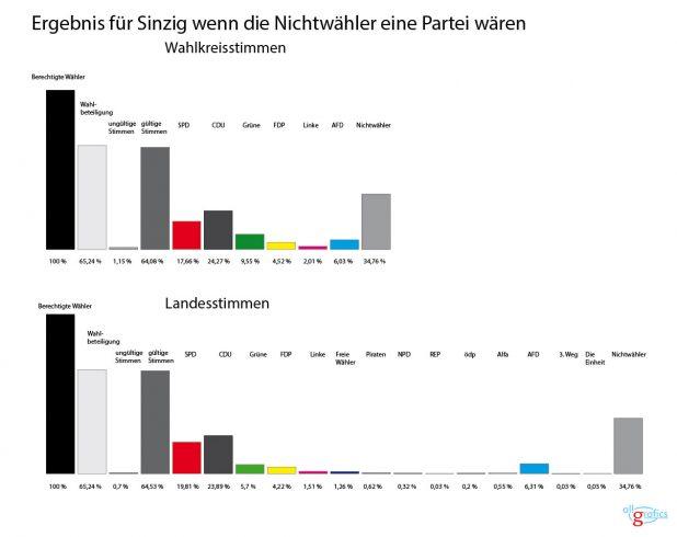 wahldiagramm-sinzig-2016