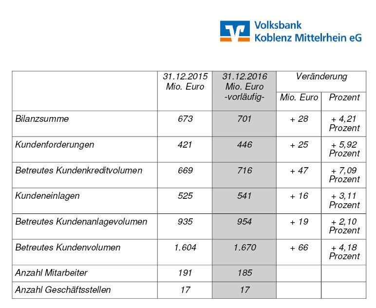 Stabile Entwicklung bei der Volksbank Koblenz Mittelrhein eG:
