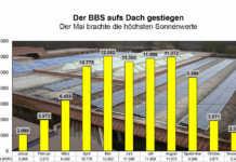 Sonnenenergie schont Klima und bringt 366.000 Euro Gewinn
