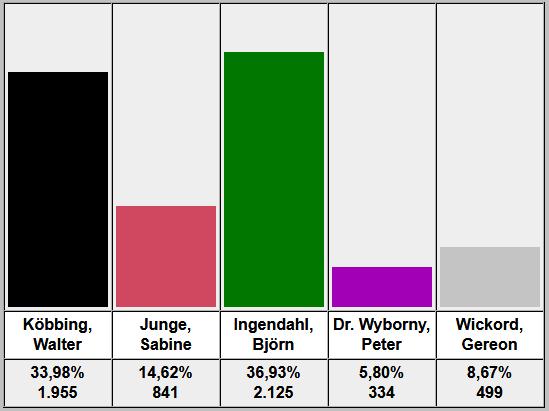 Vorläufiges Ergebnis Bürgermeisterwahl Remagen 2018