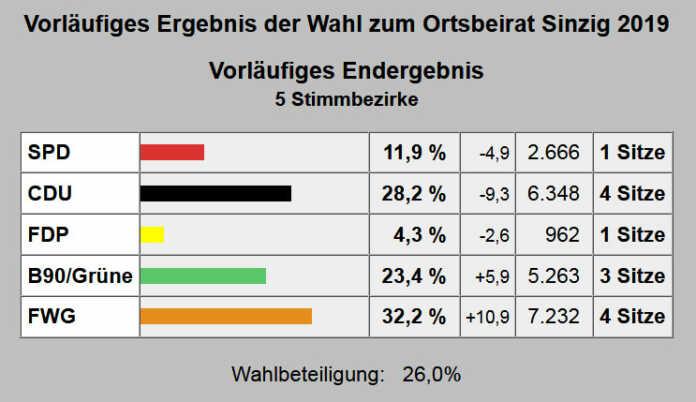 Vorläufiges Wahlergebnis der Wahlen zum Ortsbeirat und Ortsvorsteher in Sinzig und Westum