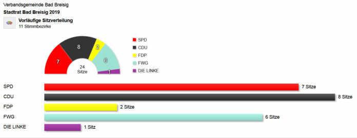 Leserbrief zum Thema Kommunalwahlen in Bad Breisig