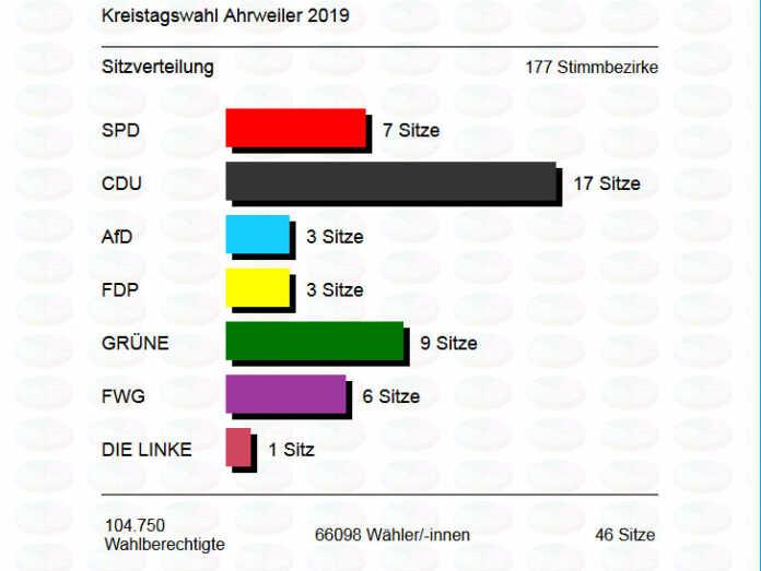 Enttäuschung bei den Remagener Grünen über die Wahlen der Beigeordneten im Kreistag
