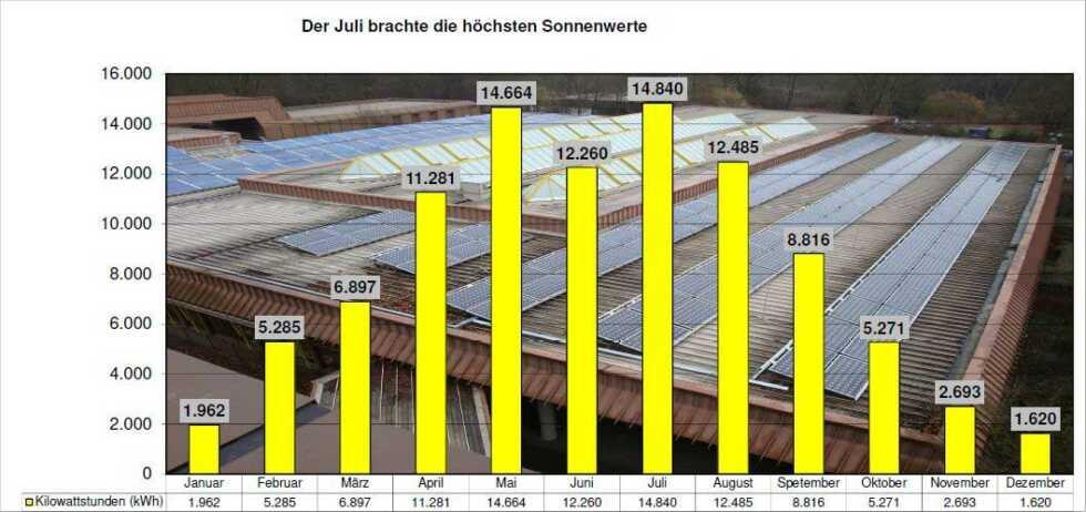 Zehn Dächer ernten Sonne für 347.000 Euro