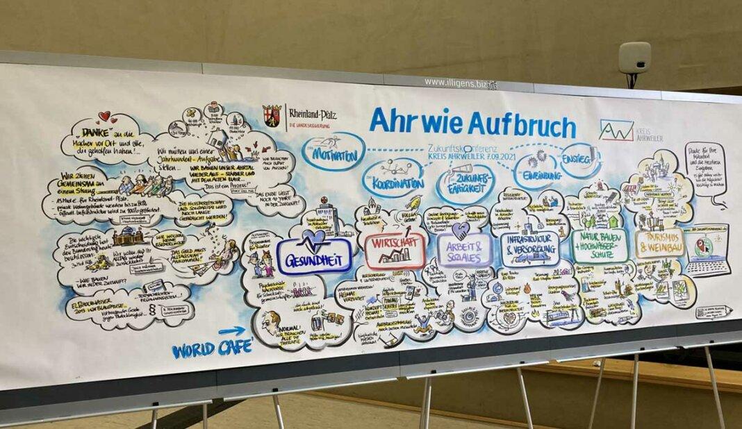 Live-Zeichner Christoph Illigens hielt die Ergebnisse der Ersten Zukunftskonferenz grafisch fest